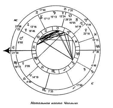 Аромаастрология, астрологическая ароматерапия